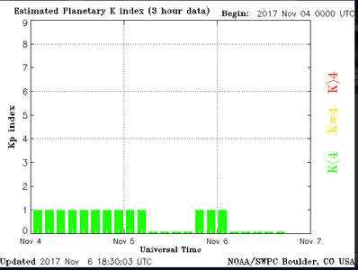 Screenshot 2017 11 6 Homepage NOAA NWS Space Weather Prediction Center